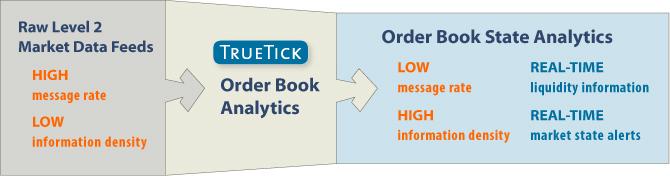 Quantia's TrueTick order book analytics